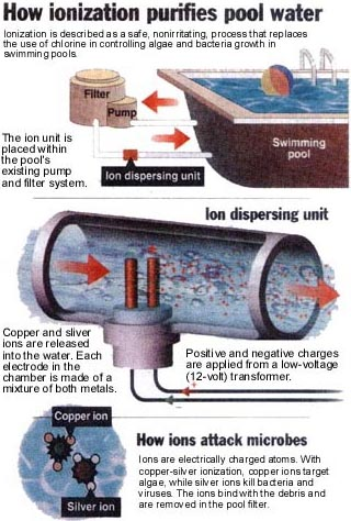 How ionization works for Copper electrodes for swimming pool